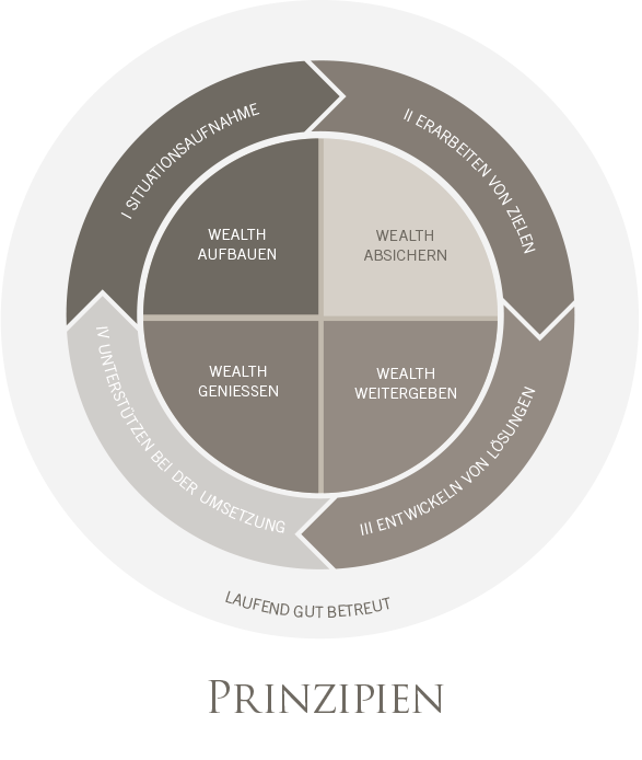 Informationen zum Wealth